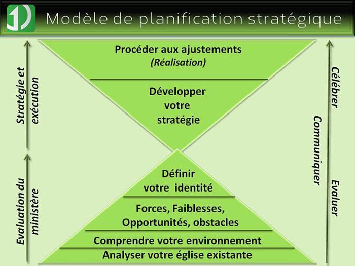 Schéma planification stratégique accompagnement Eglises